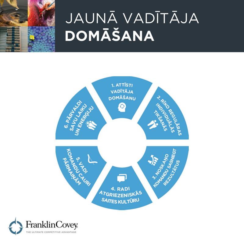 6 būtiskas rīcības FranklinCovey Latvia | Jaunā vadītāja domāšana