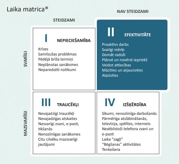 Laika matrica FranklinCovey Latvia 5 izvēles Produktivitāte 21.gadsimtā Pārvaldīt savu laiku