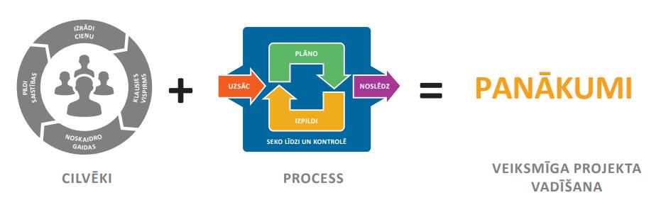 Projektu vadības kultūra Treniņš Process